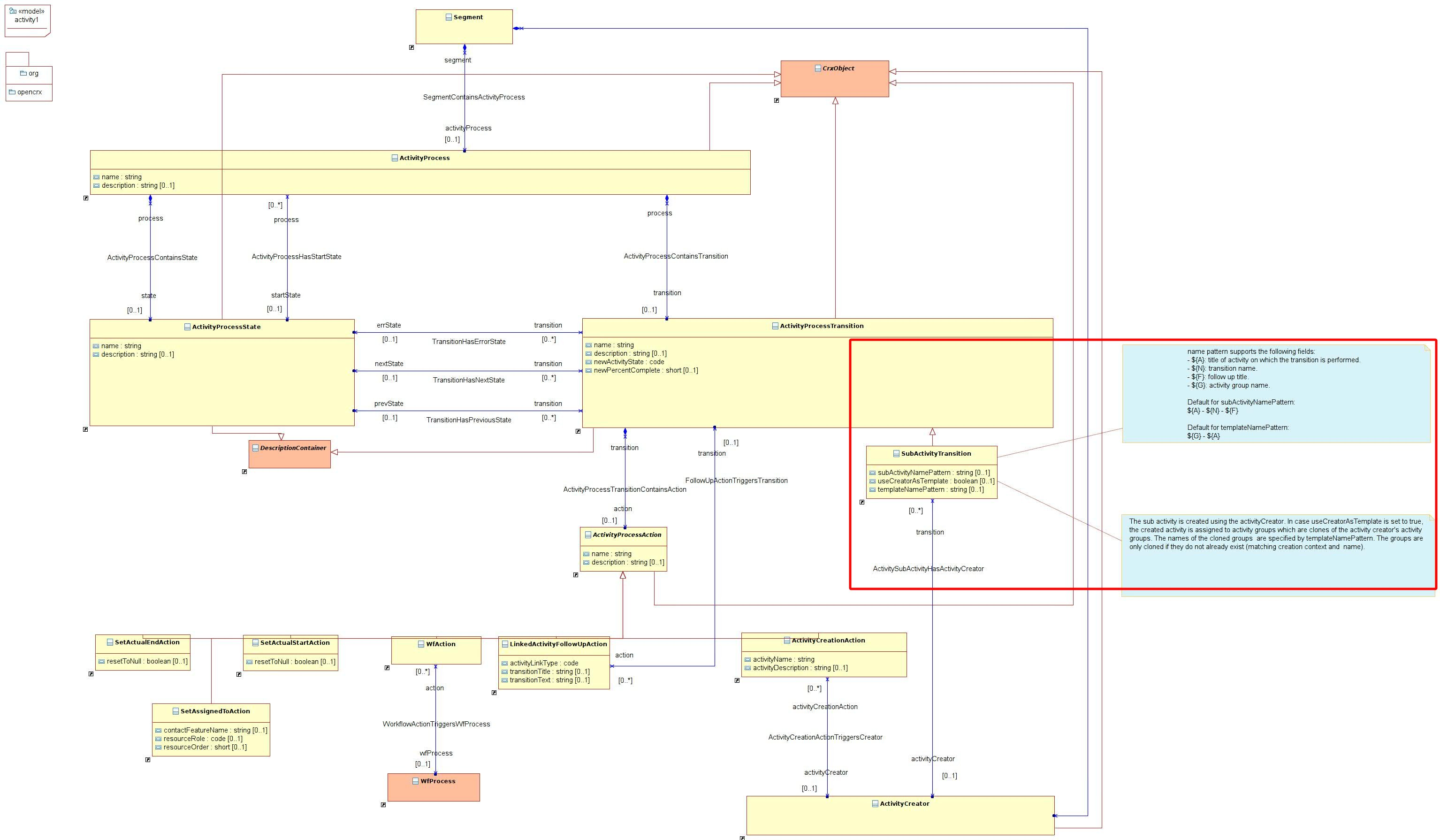 Opencrx news v400 uml class diagram ccuart Image collections